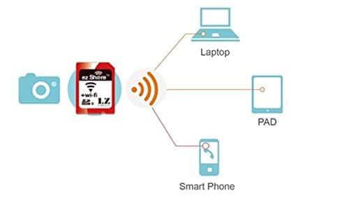 Memory Card SD Wi-Fi 4