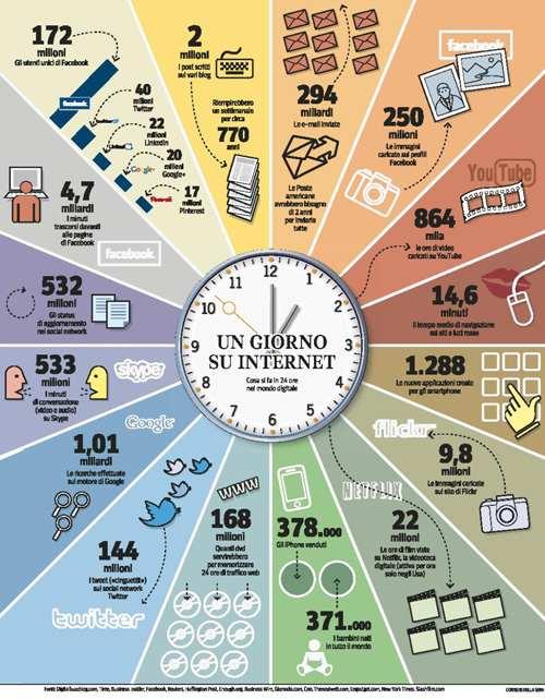 creare infografiche 1